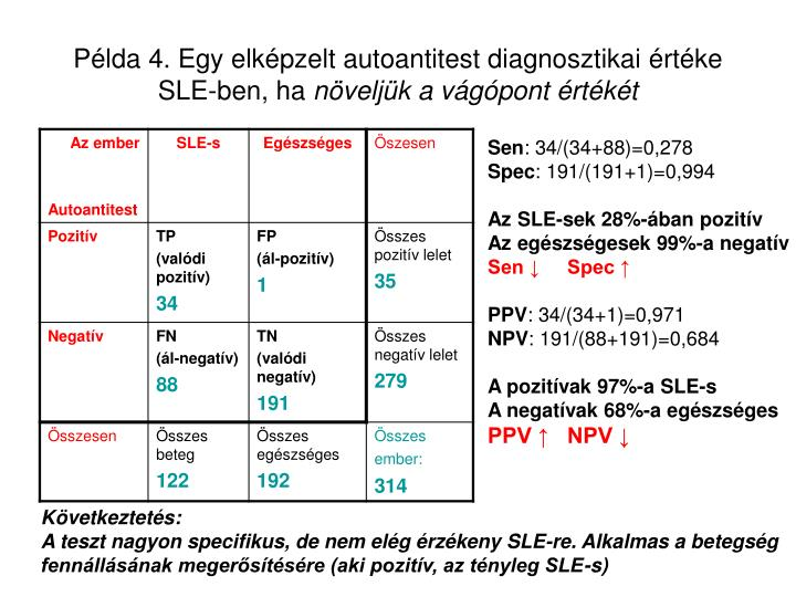 Példa 4. Egy elképzelt autoantitest diagnosztikai értéke SLE-ben, ha
