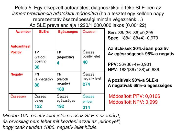 Példa 5. Egy elképzelt autoantitest diagnosztikai értéke SLE-ben az