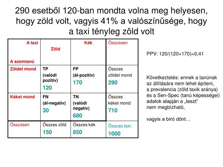 290 esetből 120-ban mondta volna meg helyesen, hogy zöld volt, vagyis 41% a valószínűsége, hogy a taxi tényleg zöld volt