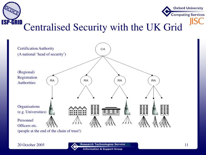 Centralised Security with the UK Grid