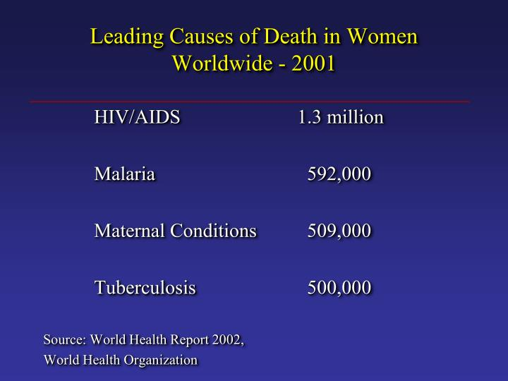 Leading Causes of Death in Women