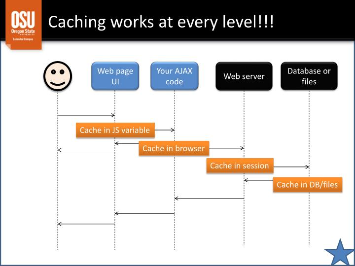 Caching works at every level!!!
