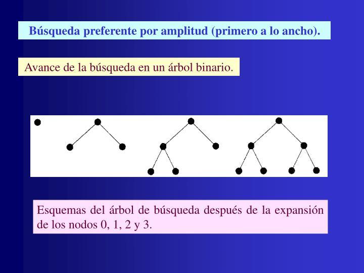 Búsqueda preferente por amplitud (primero a lo ancho).