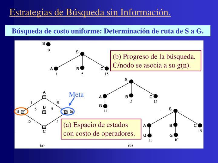 Estrategias de Búsqueda sin Información.