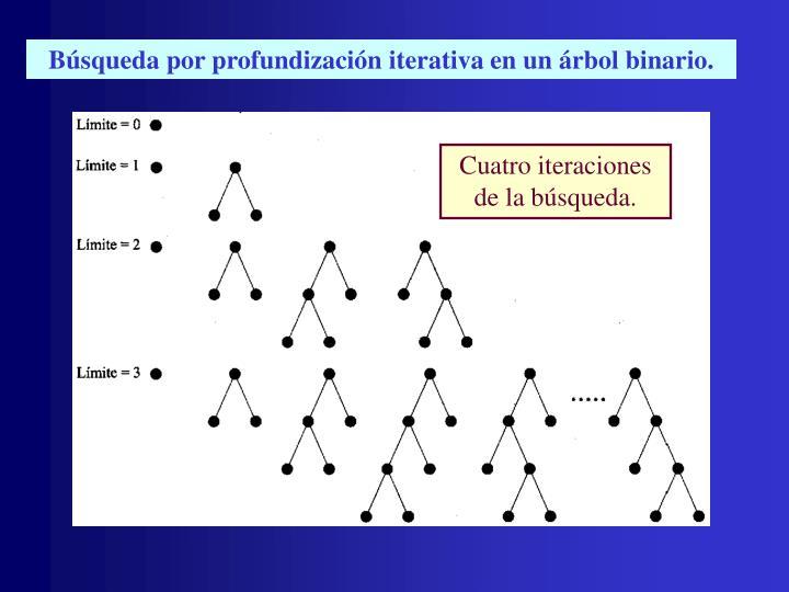 Búsqueda por profundización iterativa en un árbol binario.