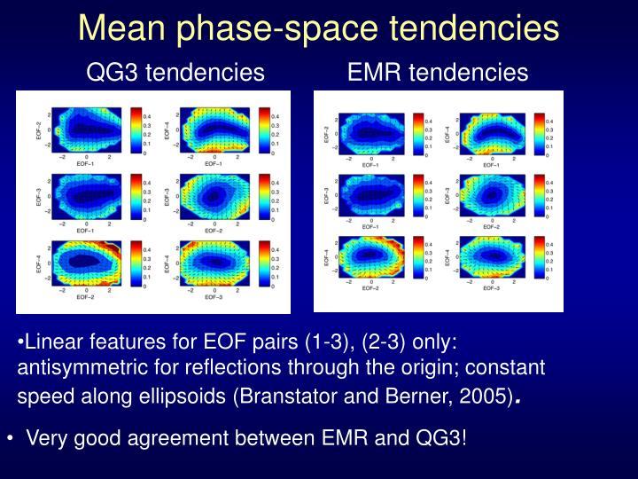 Mean phase-space tendencies