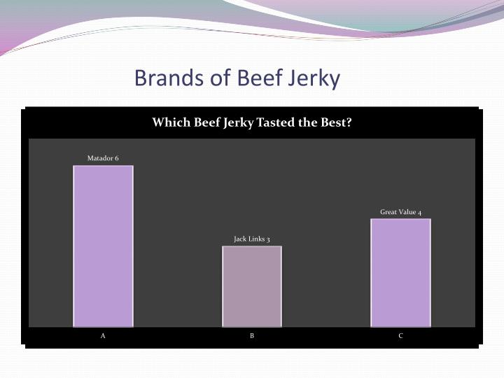 Brands of Beef Jerky