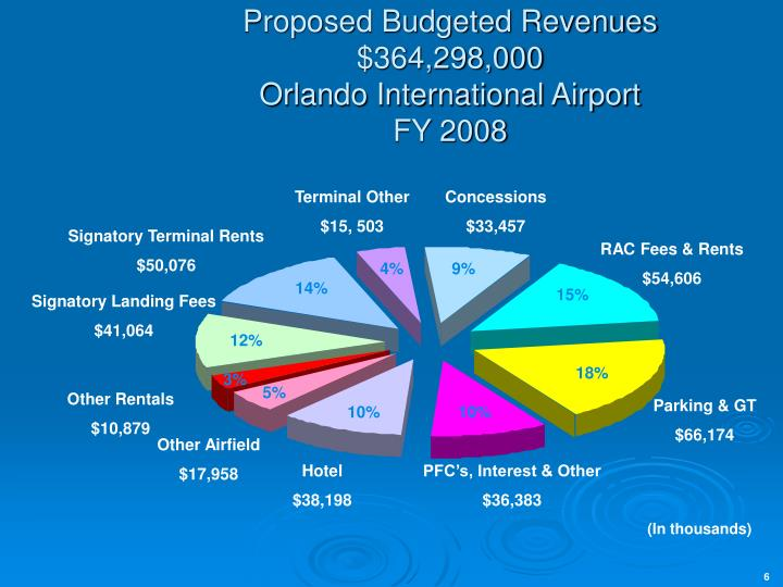 Proposed Budgeted Revenues