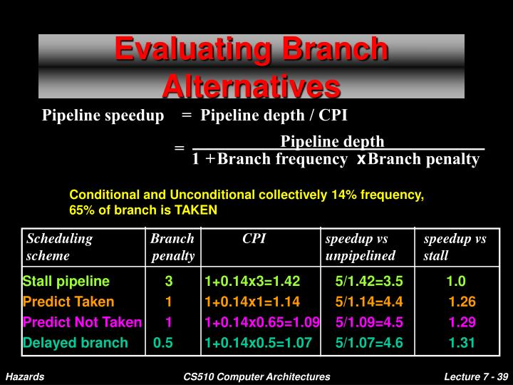 Pipeline speedup    =  Pipeline depth / CPI