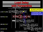 load delay with forwarding