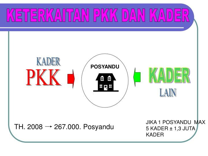 KETERKAITAN PKK DAN KADER
