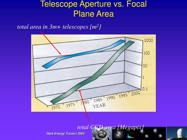 Telescope Aperture vs. Focal Plane Area