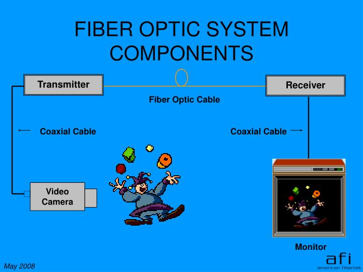 FIBER OPTIC SYSTEM COMPONENTS