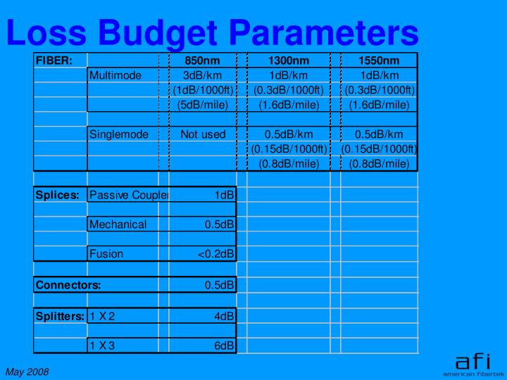 Loss Budget Parameters