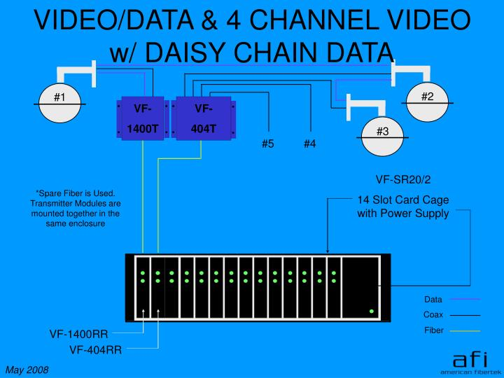 VIDEO/DATA & 4 CHANNEL VIDEO