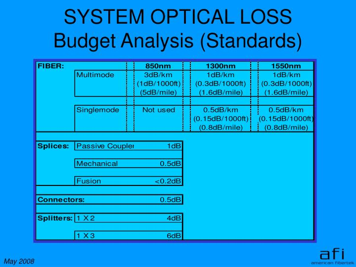 SYSTEM OPTICAL LOSS