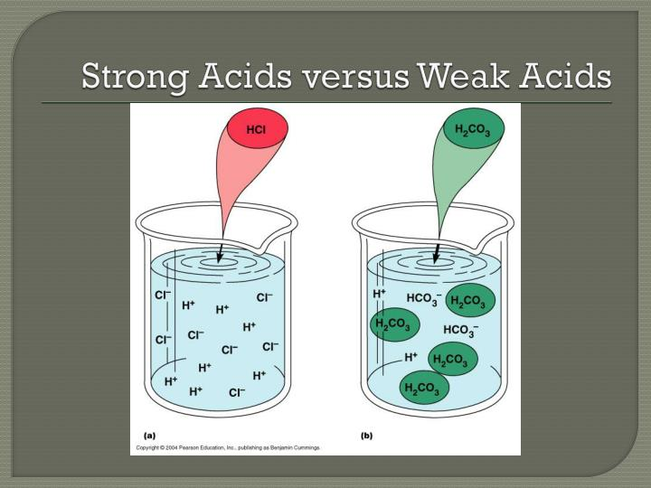 Strong Acids versus Weak Acids