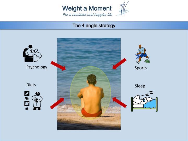 The 4 angle strategy