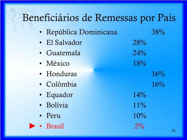 Beneficiários de Remessas por País
