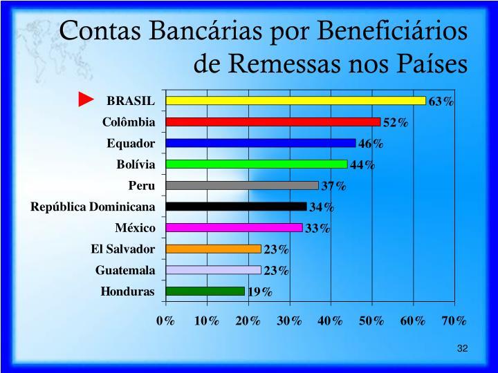 Contas Bancárias por Beneficiários de Remessas nos Países