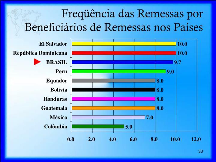 Freqüência das Remessas por Beneficiários de Remessas nos Países