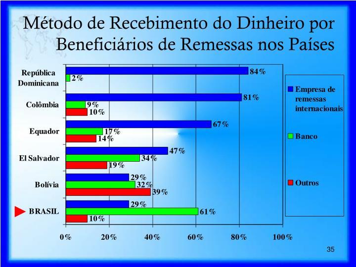 Método de Recebimento do Dinheiro por Beneficiários de Remessas nos Países