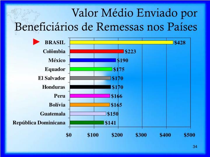 Valor Médio Enviado por Beneficiários de Remessas nos Países