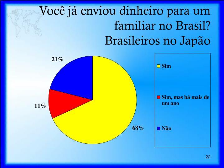 Você já enviou dinheiro para um familiar no Brasil?