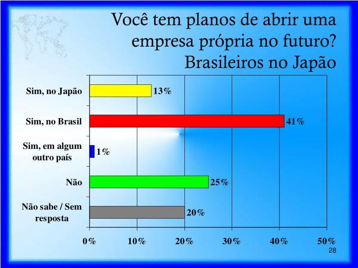 Você tem planos de abrir uma empresa própria no futuro?  Brasileiros no Japão