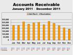 accounts receivable january 2011 december 2011
