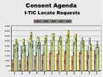 consent agenda i tic locate requests