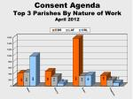 consent agenda top 3 parishes by nature of work april 2012