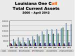 louisiana one c all total current assets 2000 april 2012
