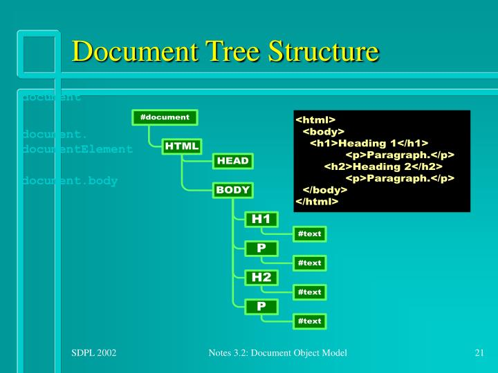 Document Tree Structure