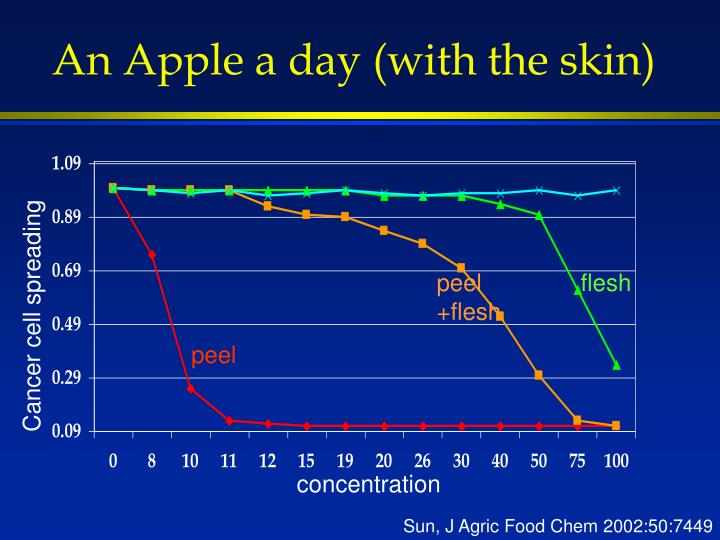 An Apple a day (with the skin)