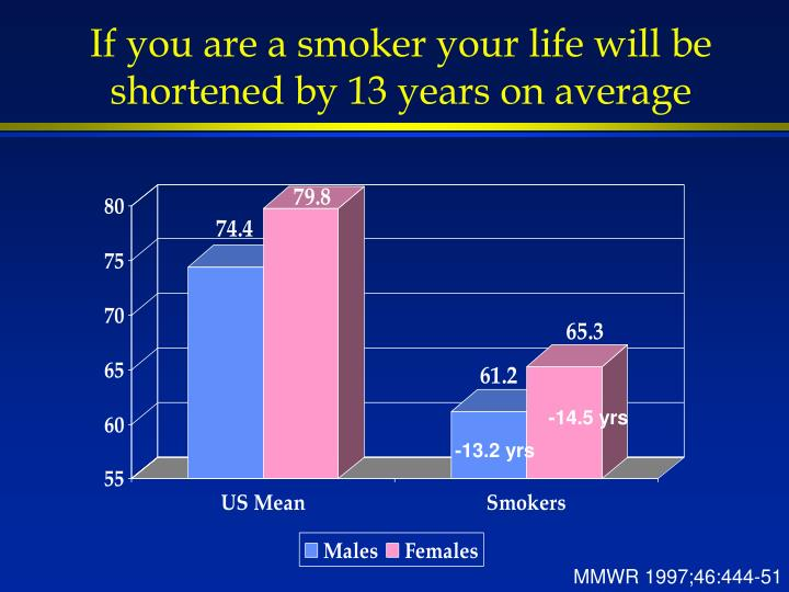 If you are a smoker your life will be shortened by 13 years on average