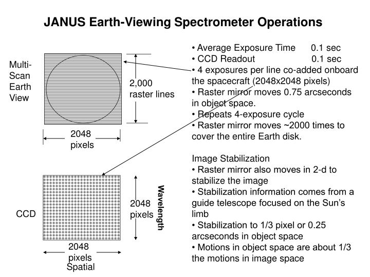JANUS Earth-Viewing Spectrometer Operations