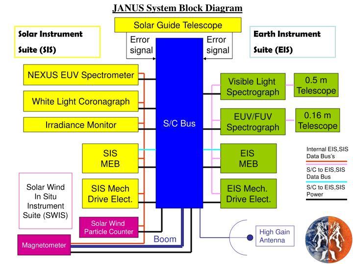 JANUS System Block Diagram