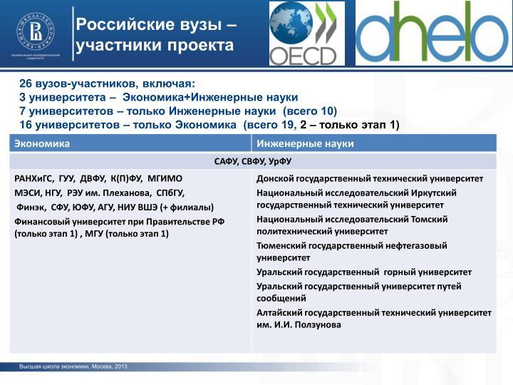 Российские вузы – участники проекта