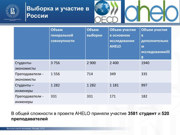 Выборка и участие в России