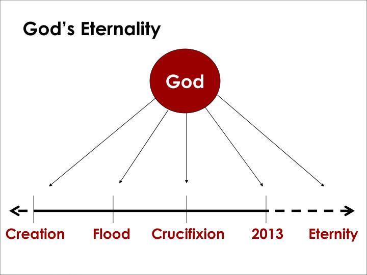God's Eternality