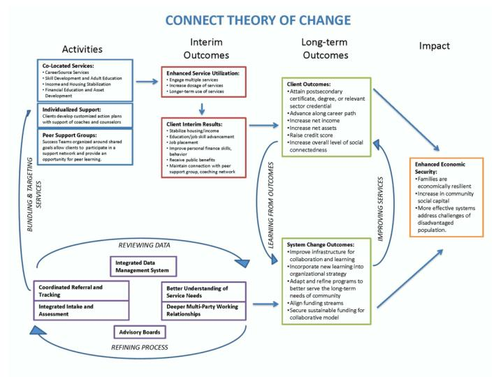 INSERT CONNECT THEORY OF CHANGE