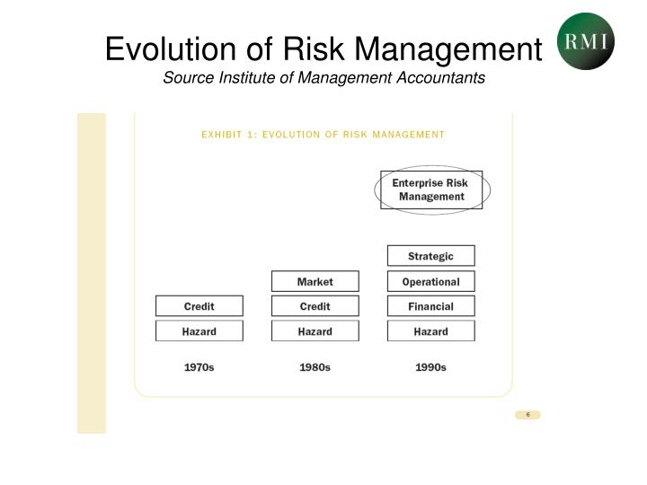 Evolution of risk management source institute of management accountants