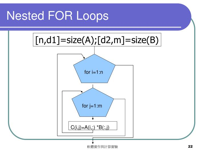 Nested FOR Loops