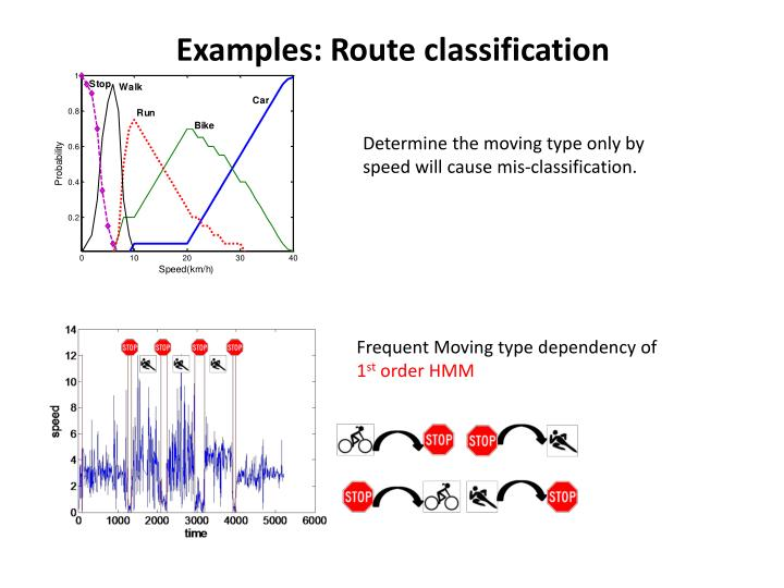 Examples: Route classification