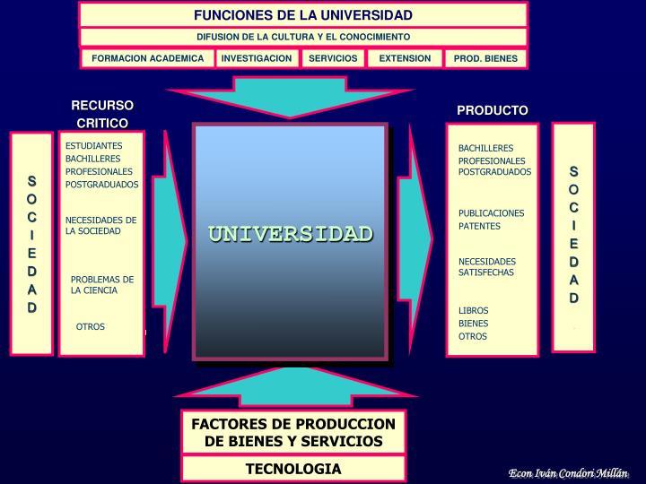 FUNCIONES DE LA UNIVERSIDAD