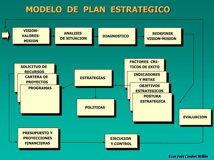 MODELO  DE  PLAN  ESTRATEGICO