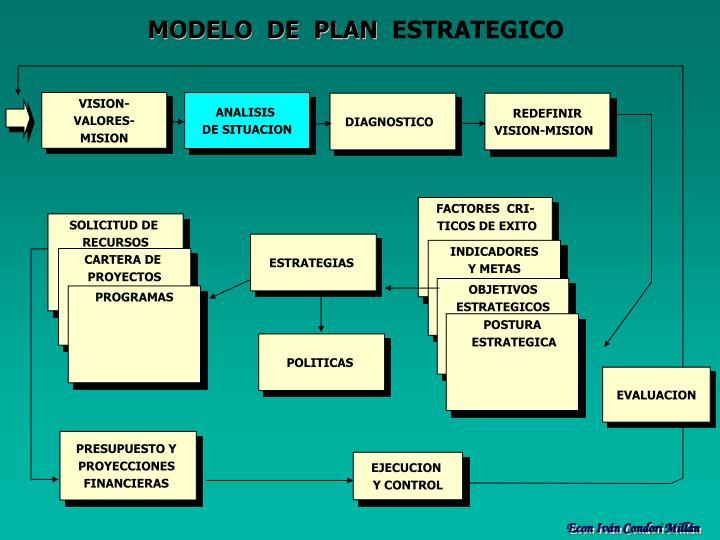 MODELO  DE  PLAN