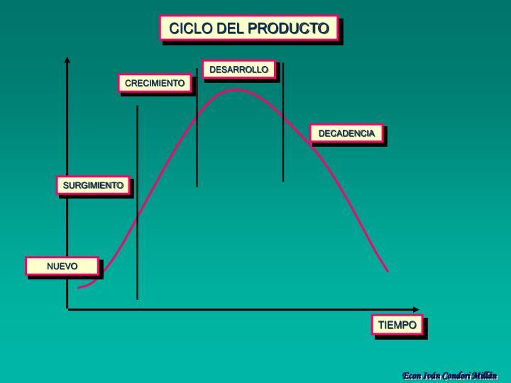 CICLO DEL PRODUCTO