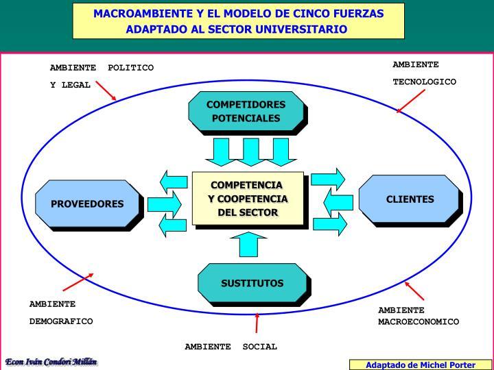 MACROAMBIENTE Y EL MODELO DE CINCO FUERZAS